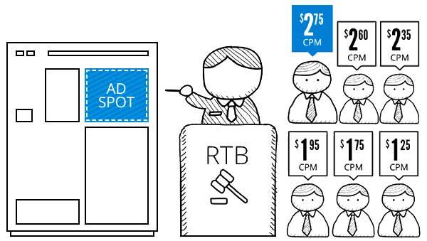 real time bidding - rtb